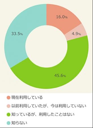 「フリマアプリ」利用実態調査結果が発表される